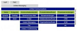 Übersicht Unified Communication