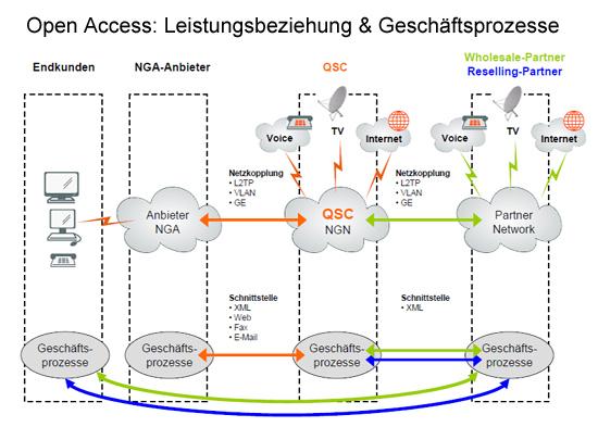 Das Open Access Modell von QSC