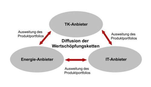 Verschmelzung der Industrien: TK, IT und Energiewirtschaft
