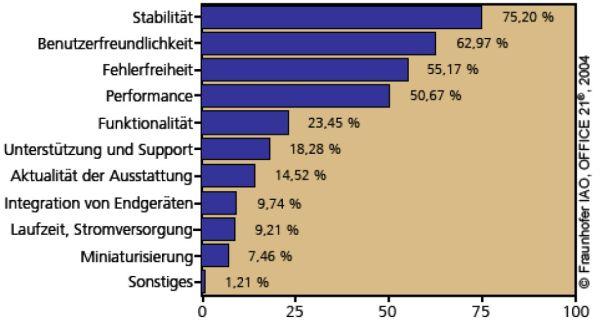 Auch Nutzer profitieren von Thin Clients: Laut Fraunhofer bieten sie vor allem höhere Stabilität, Nutzerfreundlichkeit, Fehlerfreiheit und Performance. Quelle: Fraunhofer.