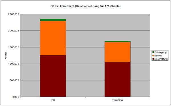 Laut einer Modellrechnung der Fraunhofer-Geselschaft ergibt sich bei Thin Clients ein Einssparpotential von 23 bis 29 Prozent gegenüber Fat Clients. Quelle: Fraunhofer.