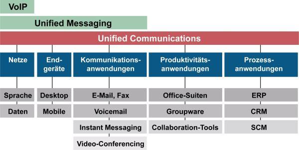 UC versus UM: Unified Communications ist breiter ausgerichtet als Unified Messaging und erlaubt das Einbinden von Business-Anwendungen wie ERP oder CRM. Quelle: Berlecon Research.