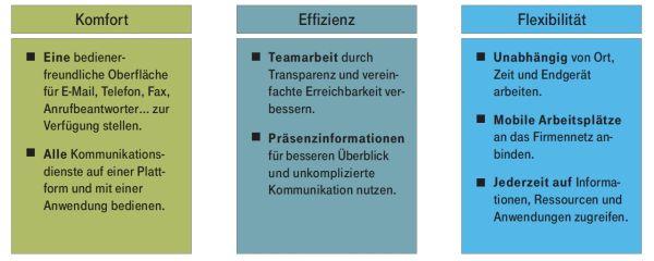 Unified Communication bringt Unternehmen viele Vorteile. Quelle: Deutsche Telekom.
