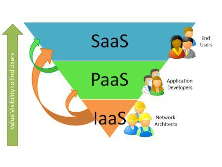 Die drei Cloud-Schichten: IaaS, PaaS und SaaS. Quelle: SaaS-Blog.