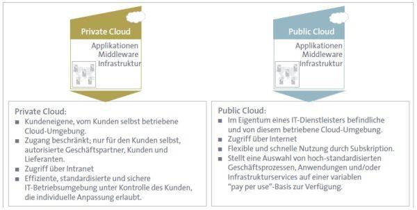 Die Unterschiede zwischen Private und Public Cloud - wie sie BITKOM sieht. Quelle: BITKOM.