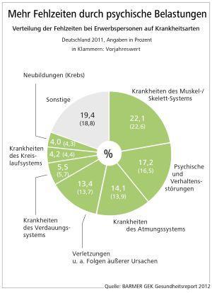 Ein großer Teil der Fehlzeiten von Arbeitnehmern wird von psychischen Problemen verursacht. Quelle: Gesundheitsreport der BARMER GEK 2012.