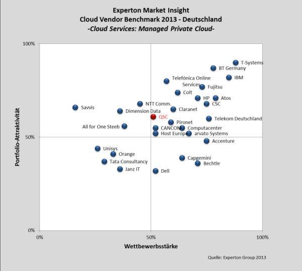 "Experton Cloud Vendor Benchmark 2013: Kategorie ""Iaas Managed Private Cloud""."
