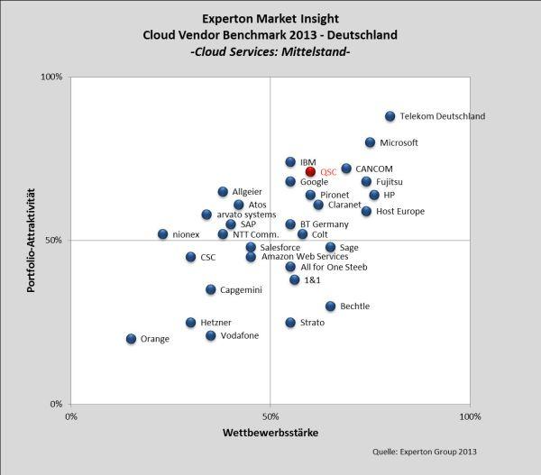 "Experton Cloud Vendor Benchmark 2013: Kategorie ""Mittelstand""."