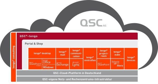 QSC-tengo im Überblick. Zum Vergrößern der Grafik bitte das Bild anklicken.