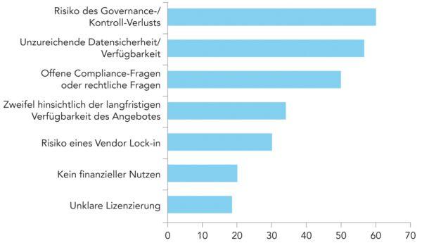 Unwägbarkeiten in Bereichen wie Datensicherheit, Compliance und Rechtssicherheit sind für Unternehmen nach einer Deloitte-Studie Gründe dafür, Cloud-Diensten mit Skepsis zu begegnen (Angaben in Prozent). Quelle: Deloitte.