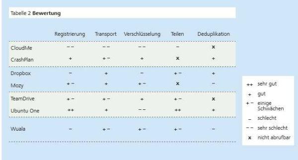 Das Fraunhofer-Institut für Sichere Informationstechnologie hat einige öffentliche Storage Cloud-Dienste auf Sicherheitsschwachstellen überprüft.