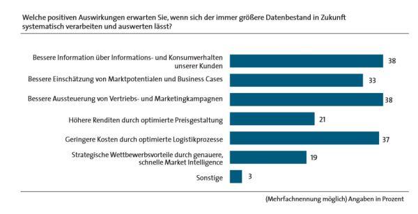 Erwarteter Business-Nutzen aus dem Einsatz von Big Data in deutschen Unternehmen. Quelle: BITKOM / Experton Group.
