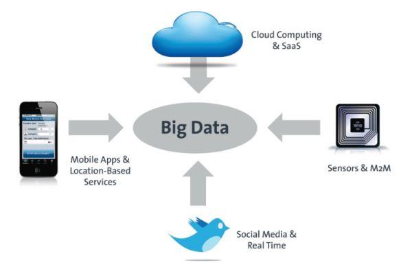 Die wichtigsten Quellen für die zunehmenden Datenmassen. Quelle: BITKOM / Experton Group.