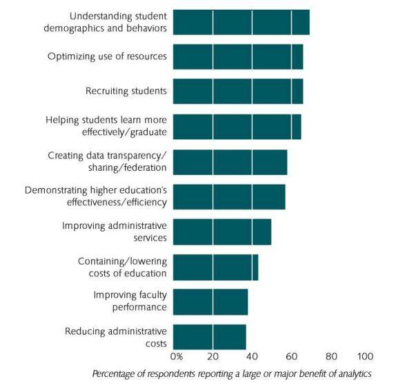 Die Vorteile von Big Data und Analytics im höheren Bildungswesen. Quelle: EDUCAUSE Center for Applied Research.