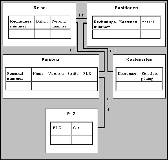 Relationelle Datenbank.