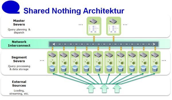 Shared-nothing-Architektur