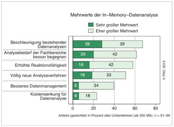 Laut einer PAC-Studie profitieren Unternehmen von In-Memory-Datenbanken vor allem durch schnelle Datenanalysen. Quelle: PAC.