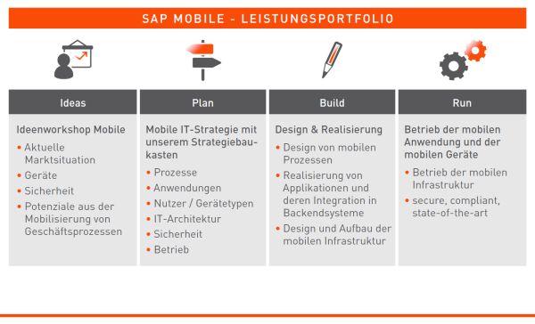 SAP Mobile-Rundumpaket: Die QSC AG bietet ein umfangreiches Leistungsportfolio zur Erarbeitung und Umsetzung einer Enterprise-Mobiity-Strategie.