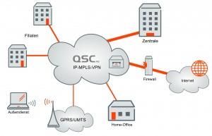 Örtlich getrennt und dennoch zusammen: In einem MPLS-VPN arbeiten alle Standorte in einem privaten Netzwerk mit vorgeschriebenen Datenrouten.