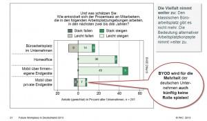 """Die Bedeutung von Homeoffice- und mobiler Arbeit steigt weiter an. Etwas überraschend: """"Bring your own Device"""" (BYOD) spielt für deutsche Unternehmen eine untergeordnete Rolle. Quelle: PAC, 2013."""