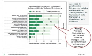 Sicherheit & Compliance sowie bessere Usability und Vernetzung sind Top-Ziele bei der Modernisierung von ITK-Arbeitsplätzen. Quelle: PAC, 2013.