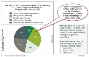 Trotz großer Relevanz: Die Modernisierung der ITK-Arbeitsplätze befindet sich zumeist noch in der Diskussions- oder Planungsphase. Quelle: PAC, 2013.