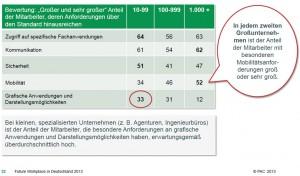 Mitarbeiter mit individuellen Anforderungen an ihre Arbeitsplätze gibt es in großen wie kleinen Unternehmen gleichermaßen. Quelle: PAC, 2013.