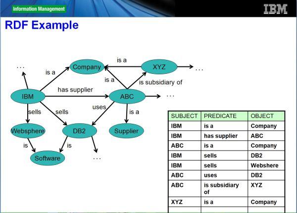 In graphenorientierte Dateiformat wie dem Resource Description Framework, kurz RDF, werden Informationen als Graphen in Form von Triples abgelegt. Quelle: IBM.