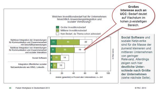 Jedes zweite Unternehmen hat Bedarf an einer Integration von Kommunikations- und Collaboration-Anwendungen mit Geschäftsanwendungen. Der Bedarf an Social Software wird noch eher gering eingeschätzt. Quelle: PAC, 2013.