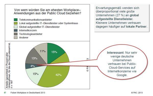 Das Vertrauen in deutsche Anbieter ist stark ausgeprägt, die Skepsis bei Internetkonzernen groß: 57% der Unternehmen bevorzugen bei Arbeitsplatzanwendungen aus der Cloud den eigenen Telekommunikationsanbieter oder IT-Dienstleister. Lediglich 4% vertrauen Internetkonzernen. Quelle: PAC, 2013.