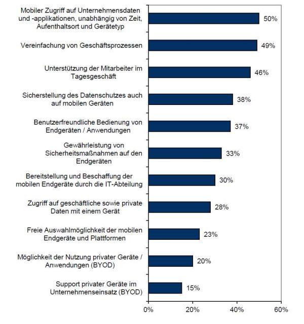 Aus der Sicht von Business-Entscheidern: Die wichtigsten Anforderungen an das Mobile Enterprise. Quelle: IDC.