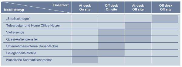 Mobilitätstypen und Einsatzorte: IDC hat sieben verschiedenen Mobilitätstypen und deren Einsatzorte herausgearbeitet. Quelle: IDC.
