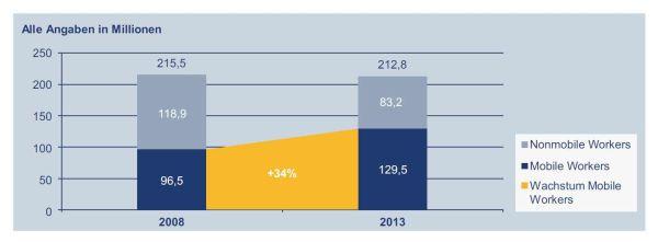 Mobilitätswachstum in Westeuropa: Die Anzahl von Mobile Workers hat von 2008 bis 2013 um 34 Prozent zugenommen. Quelle: IDC.