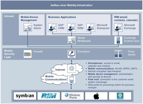 Möglicher Aufbau einer Mobility-Infrastruktur. Quelle: Lünendonk / T-Systems.