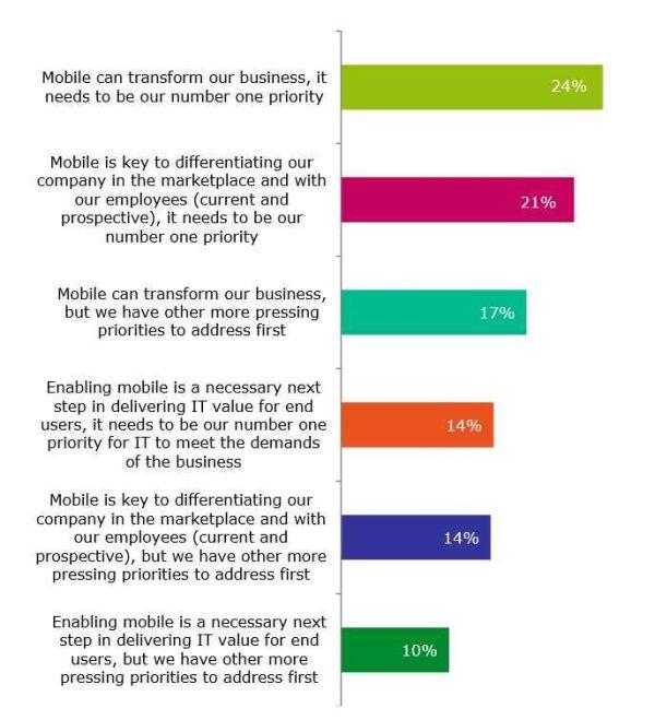 Die wichtigsten Motive für die Einführung einer Mobility-Strategie. Quelle: Citrix.