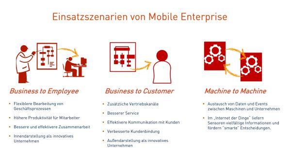 Der IT-Dienstleister Materna unterteilt die Einsatzszenarien mobiler Anwendungen in solche für Angestellte, Kunden und Maschinen. Quelle: Materna.