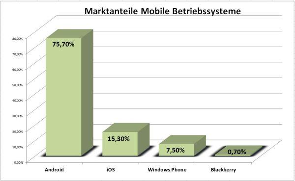 Die aktuelle Verbreitung mobiler Betriebssysteme im ersten Quartal 2014 in Deutschland. Datenquelle: mobile-studien.de.