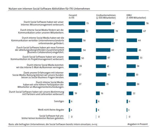 """Der Nutzen von Social Software für Unternehmen. Quelle: BITKOM-Studie """"Einsatz und Potenziale von Social Business für ITK-Unternehmen""""."""