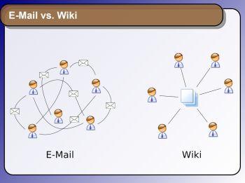 Im Gegensatz zu E-Mails haben Wikis den Vorteil, dass alle Projektinformationen zentral abgelegt sind. Quelle: Tim Bartel, Uni Köln.