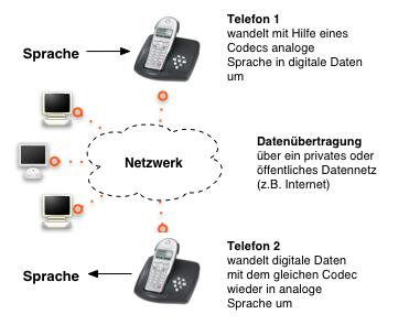 """Abb ip telefone prinzip"" von Tobo - selbst erstellt. Lizenziert unter Creative Commons Attribution-Share Alike 3.0 über Wikimedia Commons - http://commons.wikimedia.org/wiki/File:Abb_ip_telefone_prinzip.png#mediaviewer/File:Abb_ip_telefone_prinzip.png"