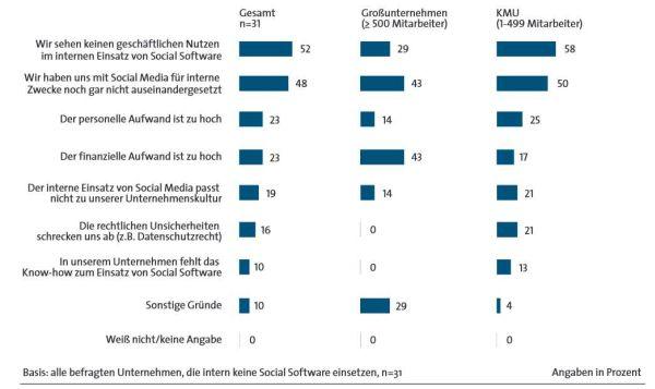 Einsatz und Potentiale von Social Business für ITK-Unternehmen Was spricht gegen den Einsatz von Social Media in Unternehmen? Die wichtigsten Gründe laut einer BITKOM-Umfrage.