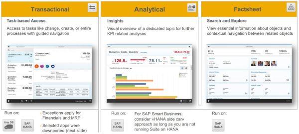 SAP Fiori hält drei unterschiedliche Arten von Anwendungen bereit und bietet jedem Rollenprofil optimale Arbeitswerkzeuge.