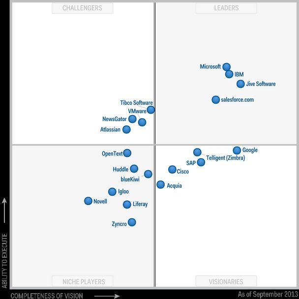 """Magic Quadrant für Social-Media-Werkzeuge: Gartner sortiert die Anbieter von Social Software Lösungen nach """"Leader"""" und """"Challengers"""" und diese wiederum in """"Niche Player"""" und """"Visionaries""""."""