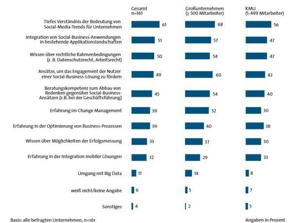 Erfolgsbedingungen für Social Business: Die Integration in die bestehende IT-Landschaft ist einer der wichtigsten Erfolgsfaktoren. Quelle: BITKOM.