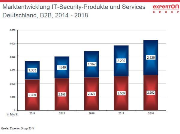 Schaubild_Marktentwicklung_600