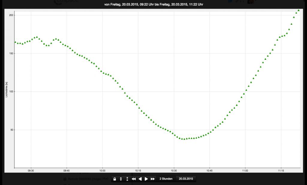 Die LUX-Messkurve des Sensors zeigt deutlich: Ab 9:30 Uhr schiebt sich der Mond vor die Sonne.