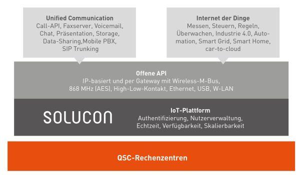 SOLUCON ermöglicht die Vernetzung von Geräten im Internet der Dinge. Über die dokumentierte API können individuelle Lösungsbausteine aufgesetzt und betrieben werden.