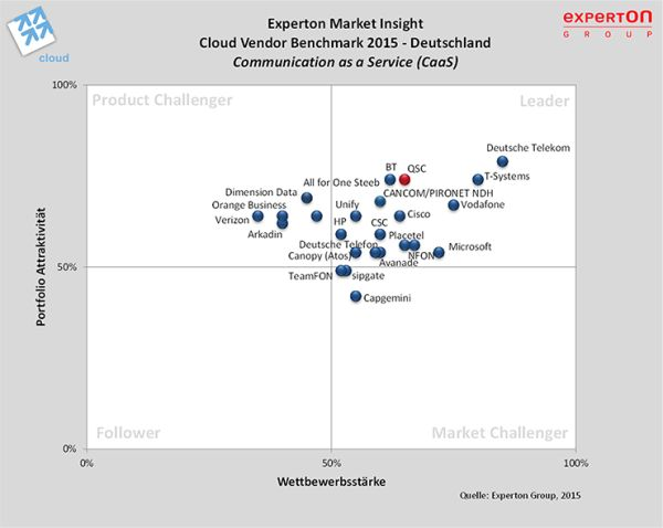 chart_cloudvendor_benchmark2015_caas_600