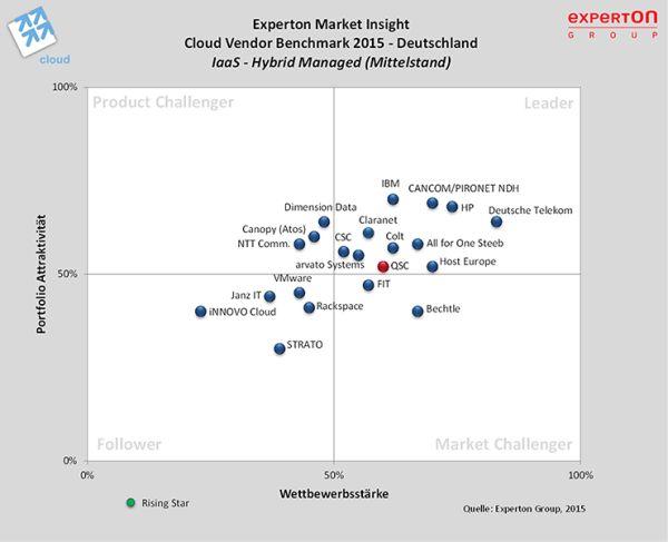 chart_cloudvendor_benchmark2015_mittelstand_600