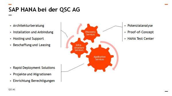 QSC_SAP_HANA_Portfolio_600